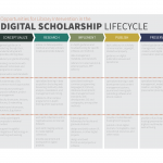 Library Digital Scholarship Services
