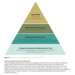 Digital Scholarship Service Hierarchy